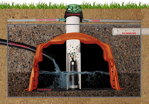 Residential Water Reuse